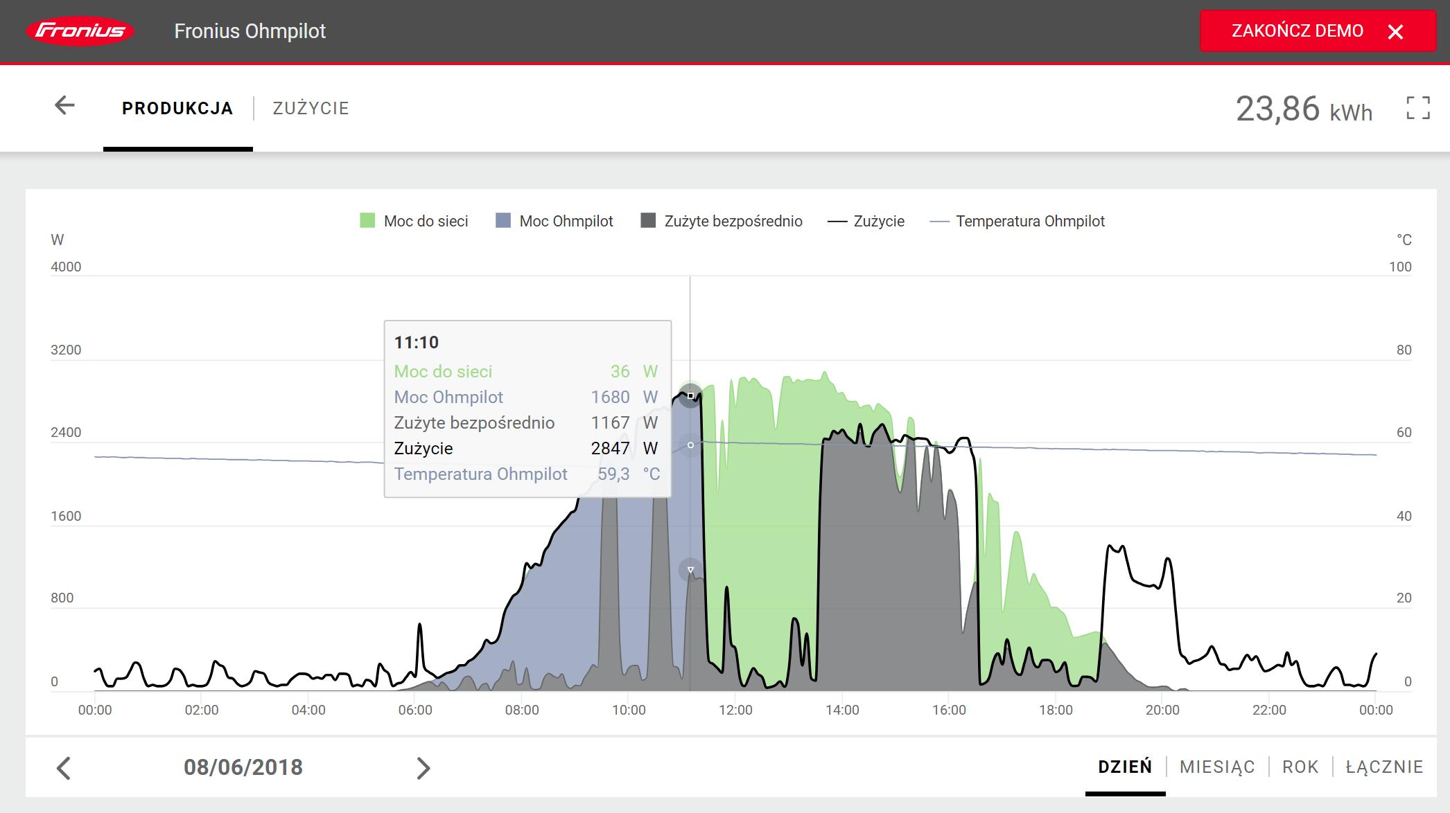 Wykres przepływów energii w ujęciu pojedynczego dnia
